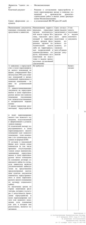 РЕГЛАМЕНТНАЯ СХЕМА подготовки, согласования и выдачи заявителю конечного документа